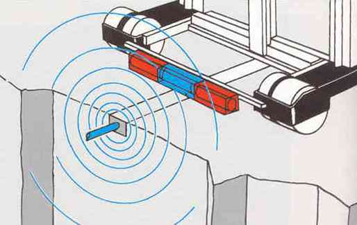 Wire guidance operation - vehicle follows a signal transmitted by the floor embedded wire